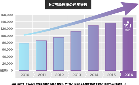 EC市場規模の経年推移