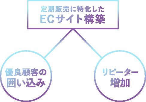 定期販売に特化したECサイト構築